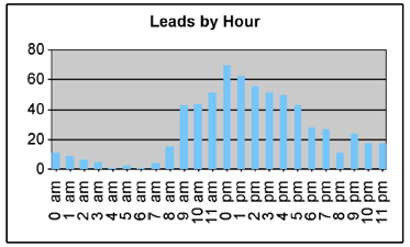 Leads by Hour Graph 1