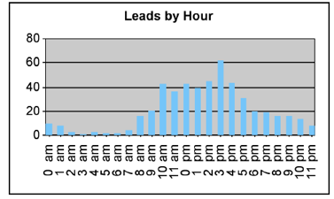 Leads by Hour Graph 2
