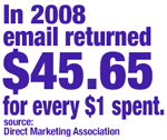 In 2008, the ROI of an email campaign was $45.65 for each $1 spent