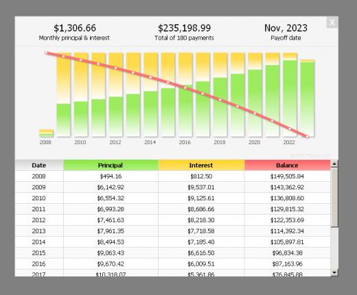 Mortgage and Loan Calculator Plugin Graph