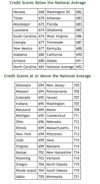 credit score chart courtesy of Money-zine posted on Manufactured Home Marketing Sales Management MHPronews.com