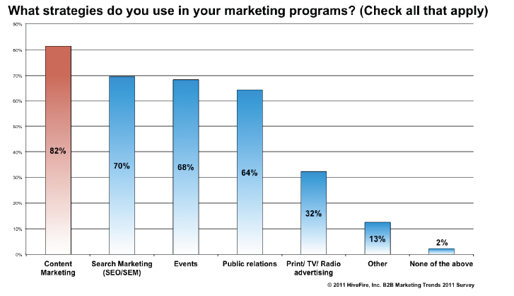 10.28.2011_HiveFire_Marketing_survey_results posted on MHMSM.com
