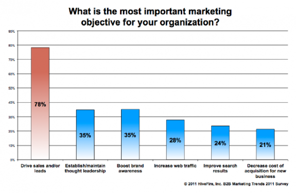 HiveFire_Marketing_Survey_credit,_Most_important_marketing_objective