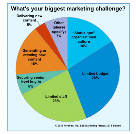 Marketing_Challenges_credit_HiveFire_