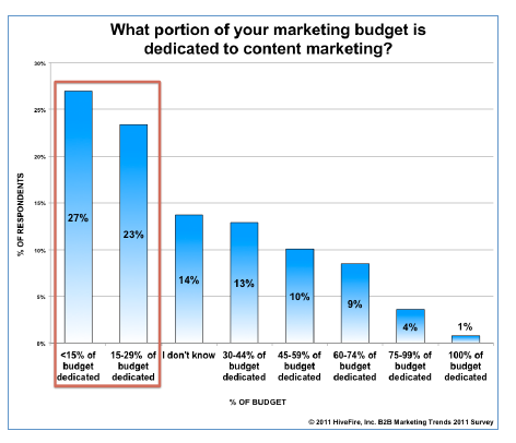 Marketing_budget_dedication_to_Content_Marketing_-_credit_HiveFire