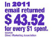 email marketing 2011 $43.52