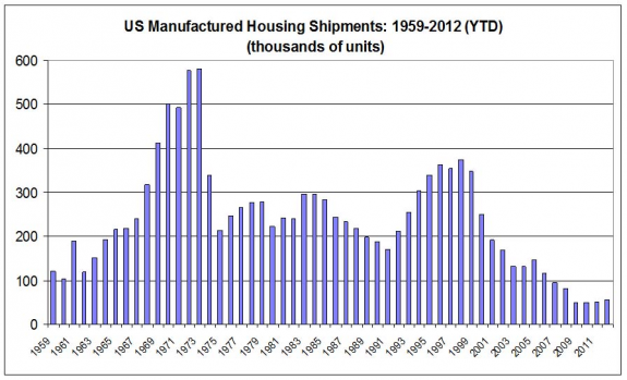 manufactured-housing-mobile-home-shipments-graph-chart-calculatedrisk-posted-masthead-blog-mhpronews-com-(1)