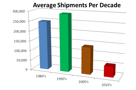 average-shipment-per-decade-manufactured-home-posted-on-mhpronews-com-575x381
