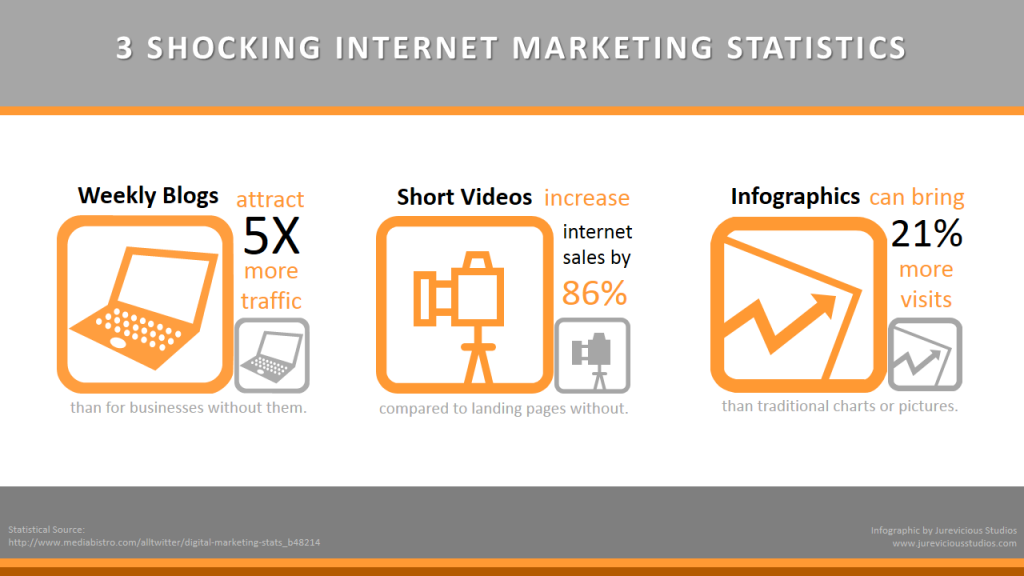 3-Shocking-Marketing-Stats-2013-credit-jureviciousstudios-postedCuttingEdgeBlog-MHProNews-com