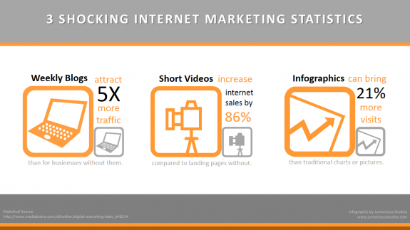 3-Shocking-Marketing-Stats-2013-credit-jureviciousstudios-postedCuttingEdgeBlog-MHProNews-com