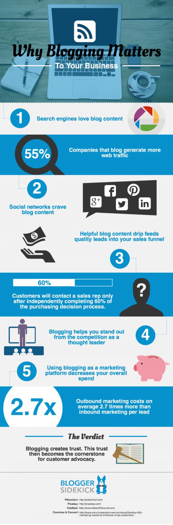 Why-Blogging-Matters-creditBloggerSideKick-postedCuttingEdgeBlog-MHProNews-
