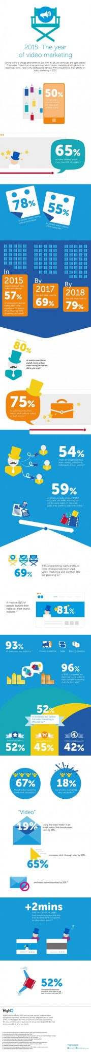video-marketing-infographic-credit-HighQ-postedCuttingEdgeBlog-MHProNews-com