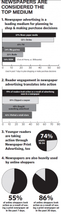 MarketingViaPrintNewspapers-CreditTheDailyJournalpostedCuttingEdgeMHProNews-com-