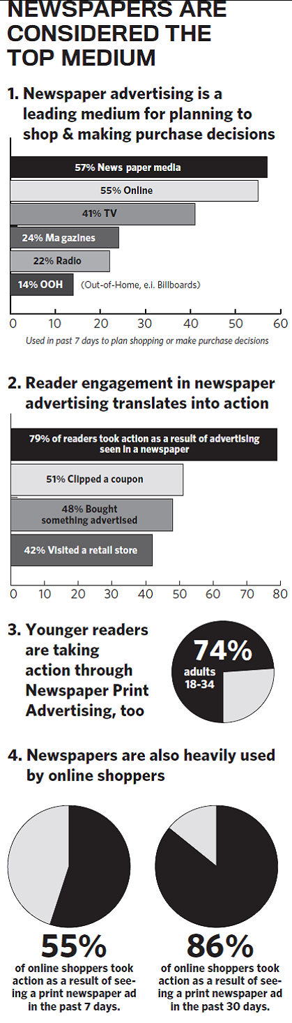 MarketingViaPrintNewspapers-CreditTheDailyJournalpostedCuttingEdgeMHProNews-com-