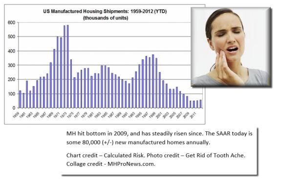 ManufacturedHousingAnnualShipmentsToothAcheCredits-ManufacturedHousingIndustryMastheadCommentary-MHProNews--575x372