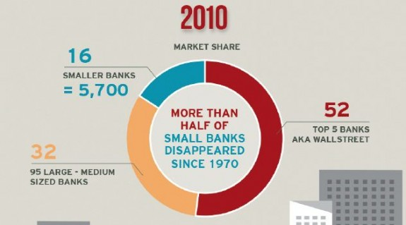 market-share-us-banks-infographic-credit-facethefacts-gw-university-