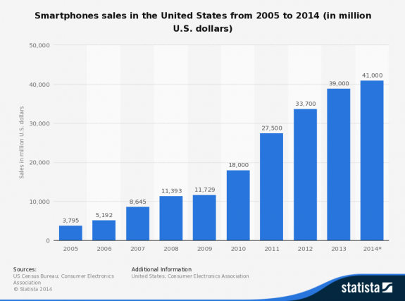 sales-of-smartphones-in-the-us-since-2005-credit-statista-posted-masthead-mhpronews-com-