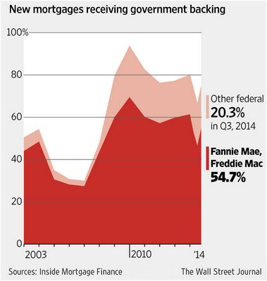 credit-inside-mortgage-finance-wall-street-journal-posted-daily-business-news-mhpronews-com-