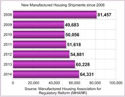 mhpronews-new-manufactured-home-shipment-graph-since2008-