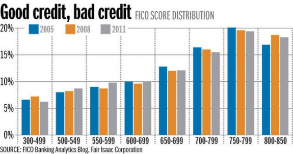 fico-distribution-us-credit-scores-deseretnews=credit-posted-masthead-blog-mhpronews