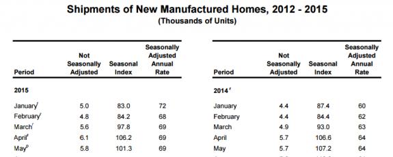 2014-2015-New-ManufacturedHomeStatistics-Shipments-USCensusBureau-MastheadBlog-MHProNews-MnufacturedHousingProNews-