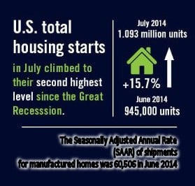 reed-construction-us-census-bureau-manufacturedhousingstatisticsmhpronews-daily-business-news3