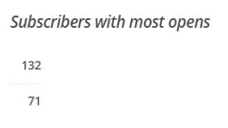 SubscribersMostOpens=credit-MailChimp-postedMastheadBlogMHProNews