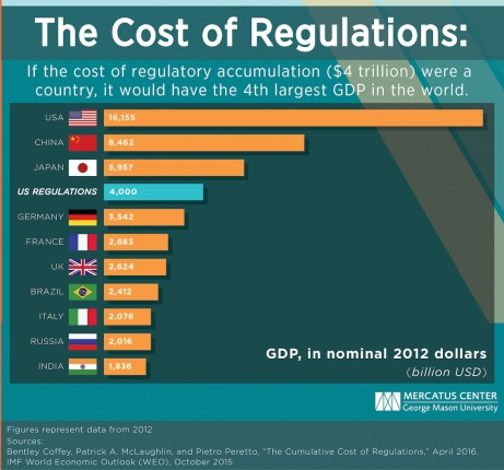 McLaughlin-Cost-of-Regs-as-a-Country-GeoMasonUniv=Credit-postedMastheadBlog-MHProNews-com