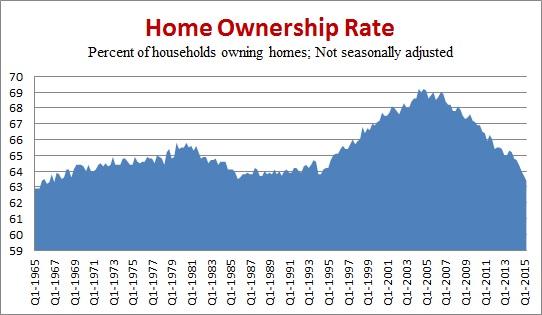 home-ownership-chartfactcheckorg-postedmanufacturedhousingindustrydailybusinessnews