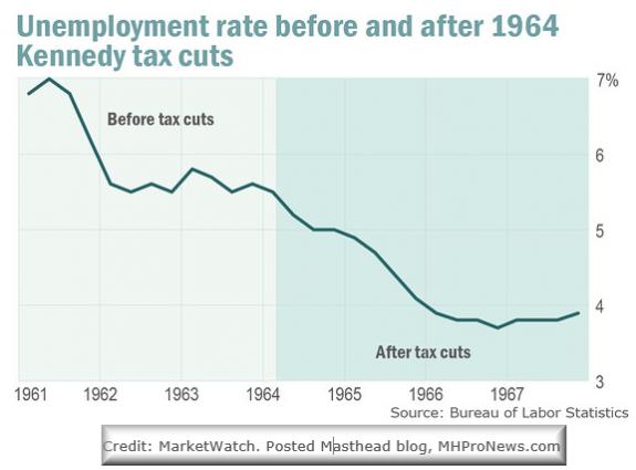 unemploymentratepostkennedytaxcuts-marketwatch-postedmastheadblogmhpronews