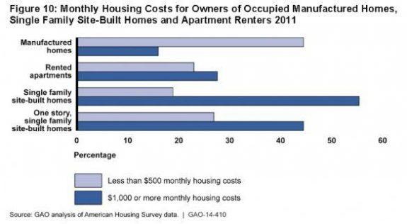 GAOAnalysisAmericanHousingSurveyData2014monthly-housing-cost-2011-postedManufacturedHousingIndustryCommentaryManufacturedHomePaymentComparisonsMHProNews-