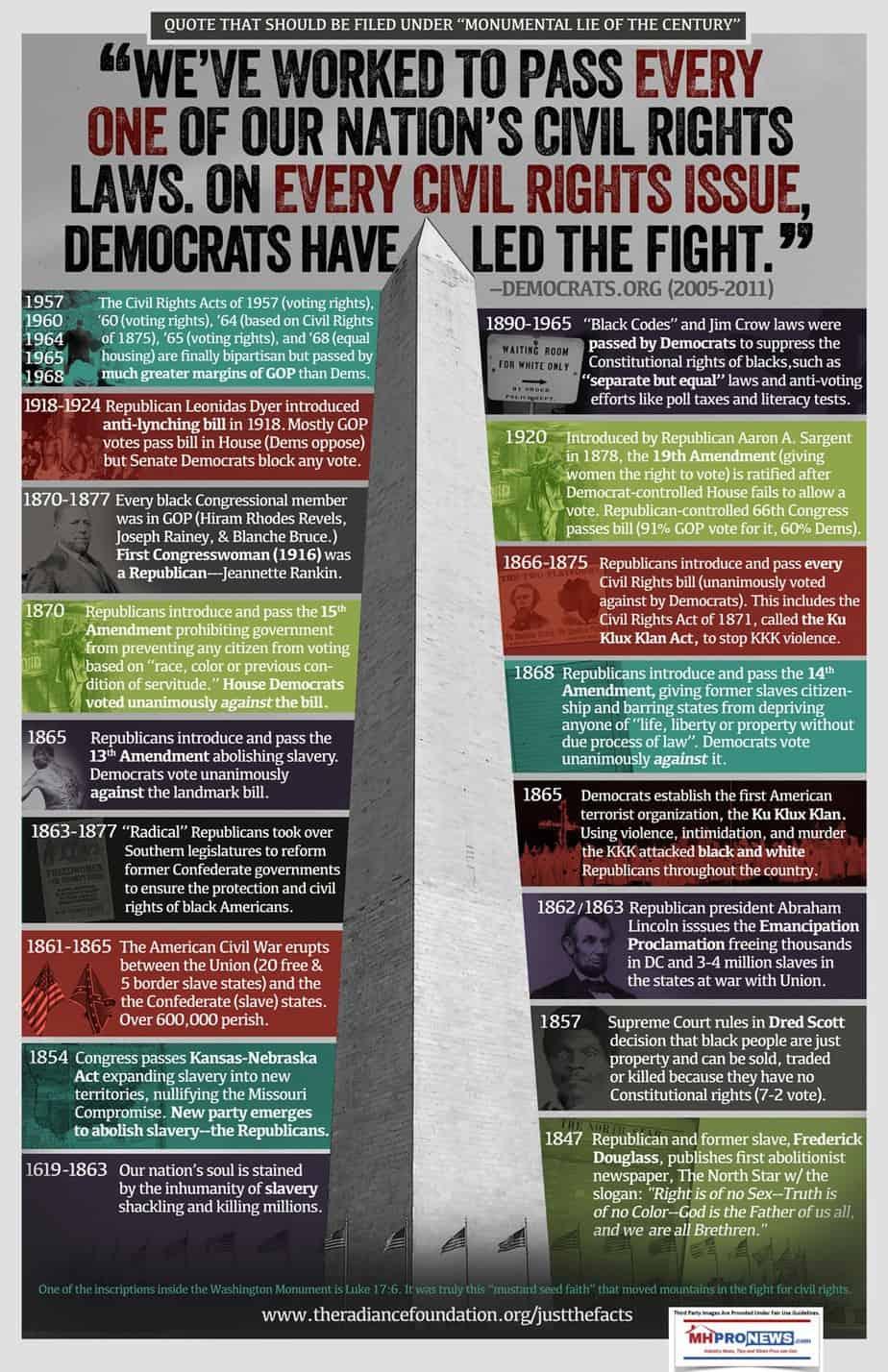 CivilRightSlaveryRadianceFoundationJustTheFactsDemocratsRepublicansDailyBusinessNewsMHProNews