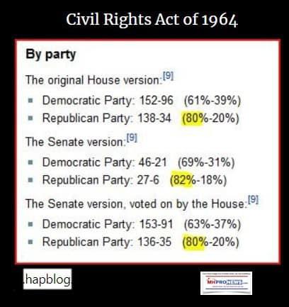 CivilRightsAct1964ByPartyGOPDemocratsRepublicansDailyBusinessNewsMHProNews