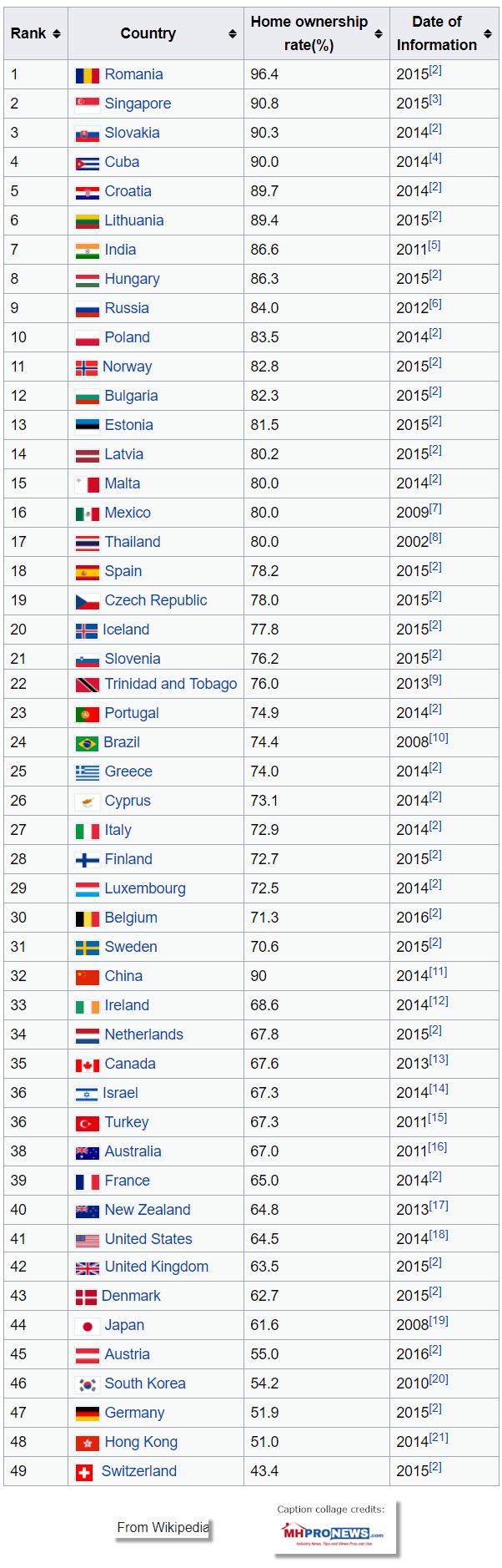 Top50CountriesinWorldHomeOwnershipRatesWikipediaPostedDailyBusinessNewsMHProNews1878