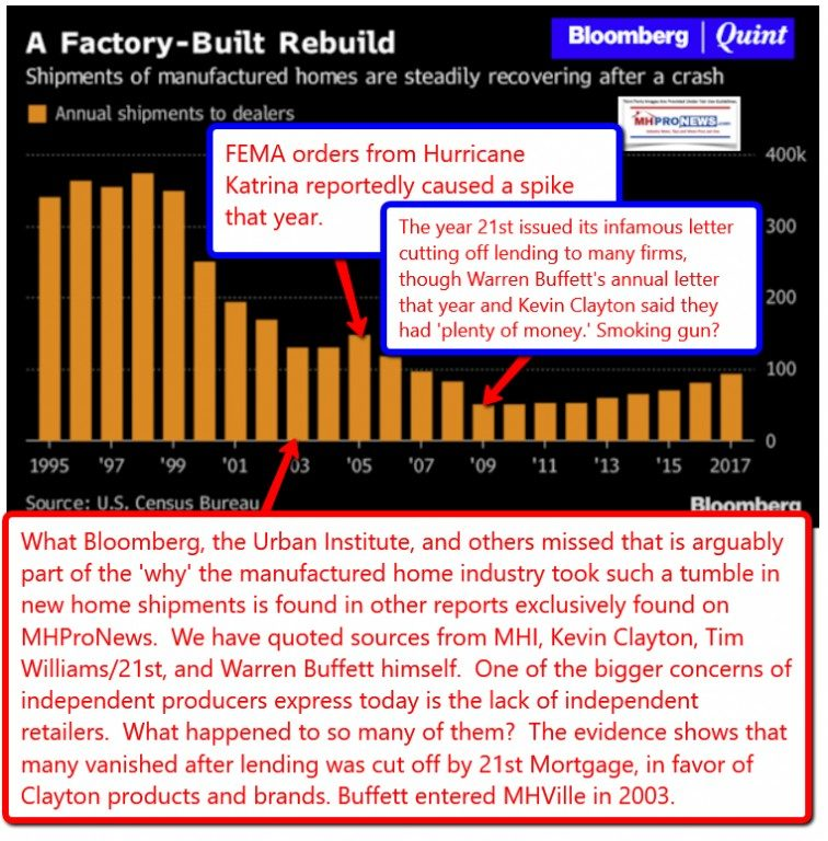 ManufacturedHousingSHipmentsBloombergQuintFactoryBuiltRebuidRecoveryMastheadLATonyKovachMHProNews-756x768