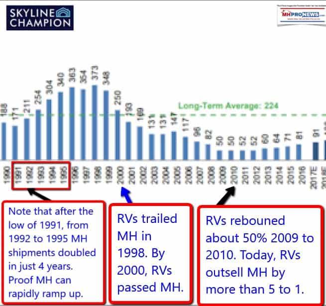 ManufacturedHome-MHShipments1990-2017MastheadManufacturedHousingMHProNews600