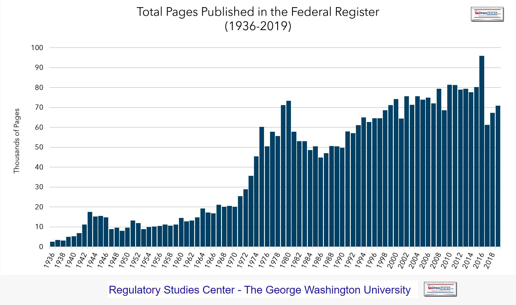 RegulatoryStudiesCenterGeorgeWashingtonUnivTotalPagesPublishedFederalRegister1936-2019MHProNews