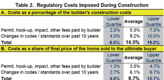 regulatory_costs_incurred_during_construction__nahb__3_2016