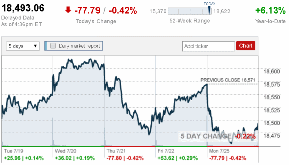 July_25_Dow_Jones_Industrial_Average__CNNMoney_credit postedDailyBusinessNewsMHPronews