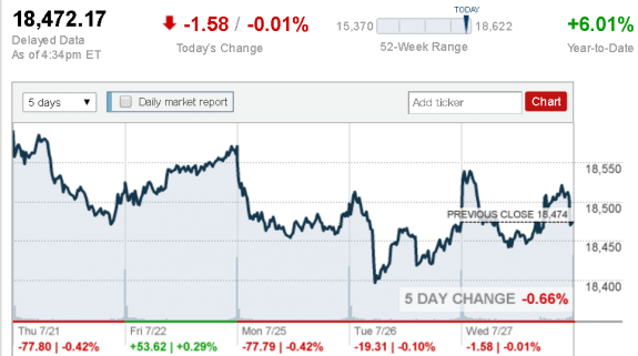 July_27_Dow_Jones_Industrial_Average_credit_CNNMoney postedDailyBusinessNewsMHProNews