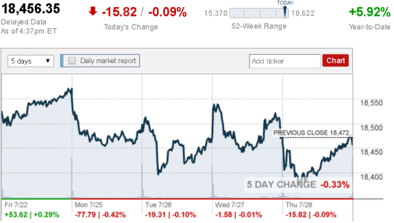 July_28_Dow_Jones_Industrial_Average__CNNMoney_credit postedDailyBusinessNewsMHProNews