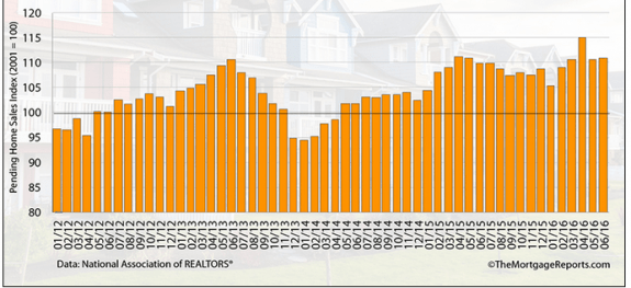 Pending_home_sales_index_thru_6_2016__themortgagereports__credit postedDailyBusinessNewsMHProNews