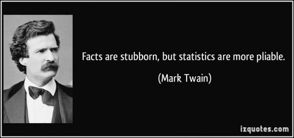 quote-facts-are-stubborn-but-statistics-are-more-pliable-mark-twainDailyBusinessNewsMHProNews