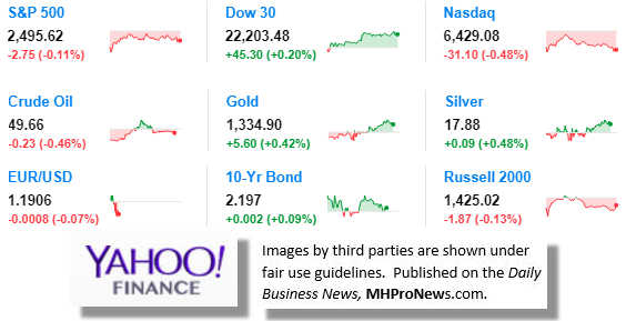 9MarketIndicatorsYahooFinance9.14.2017DailyBusinessNewsManufacturedHousingIndustryStocksMarketsReportsDataMHProNews
