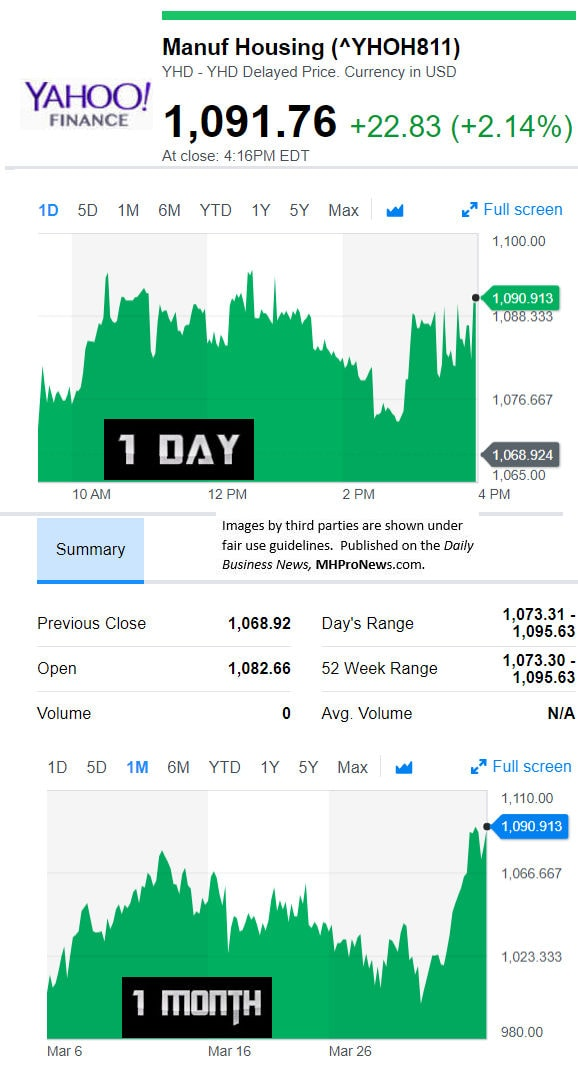 YahooFinanceManufacturedHousingCompValue4.5.2018DailyBusinessNewsStocksMarketsDataReportsMHProNews
