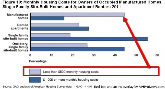 2014gao report comparing manufactured housing vs apartments posted manufacturedhomelivingnewsmhpronewscom 575x311