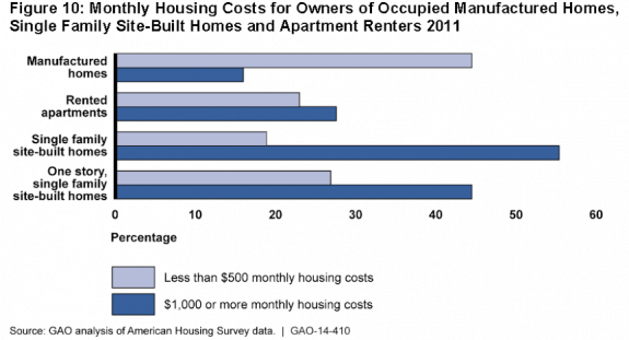 2014gao report comparing manufactured housing vs apartments posted mhpronews com 575x311