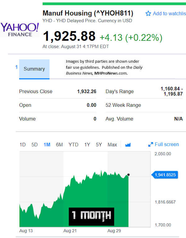 YahooFinanceManufacturedHousingCompValue7.6.2018DailyBusinessNewsStocksMarketsDataReportsMHProNews