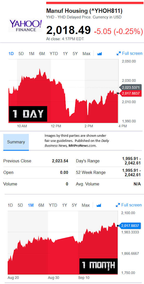 YahooFinanceManufacturedHousingCompValue9.19.2018DailyBusinessNewsStocksMarketsDataReportsMHProNews