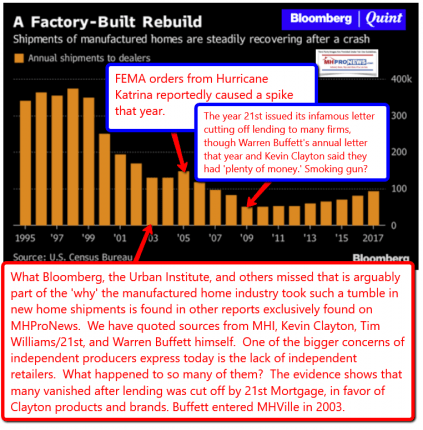 ManufacturedHousingSHipmentsBloombergQuintFactoryBuiltRebuidRecoveryDailyBusinessNEwsMHproNEws